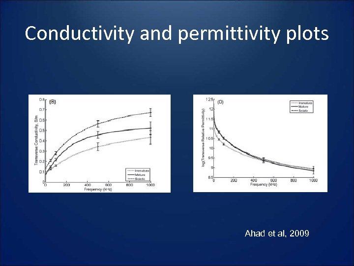 Conductivity and permittivity plots Ahad et al, 2009