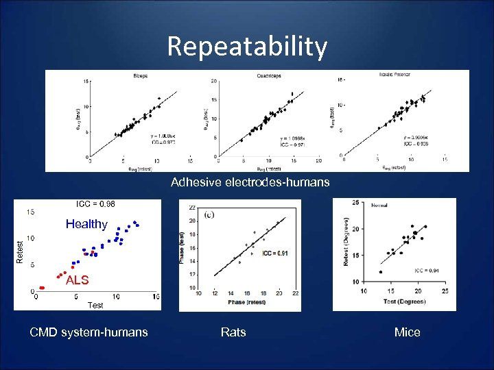 Repeatability Adhesive electrodes-humans Healthy ALS CMD system-humans Rats Mice