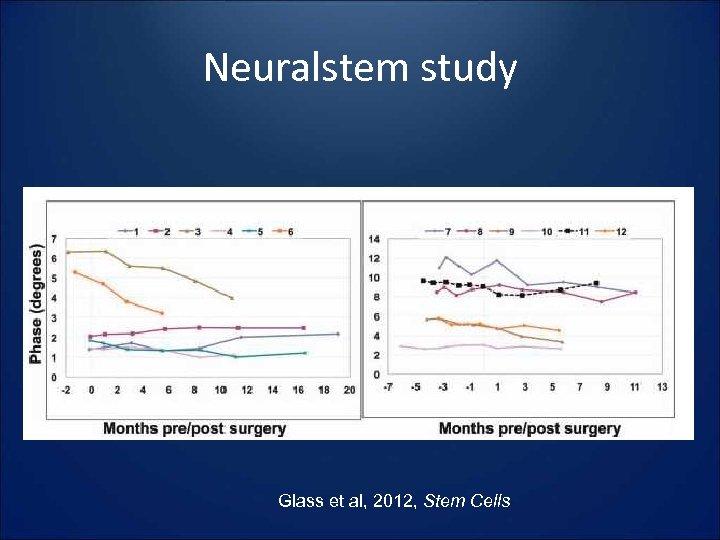 Neuralstem study Glass et al, 2012, Stem Cells