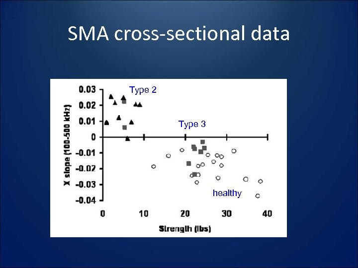 SMA cross-sectional data Type 2 Type 3 healthy