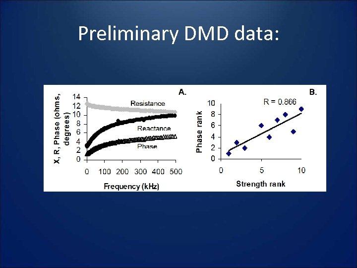 Preliminary DMD data: