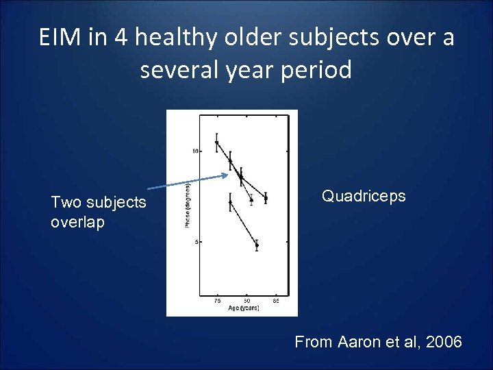EIM in 4 healthy older subjects over a several year period Two subjects overlap