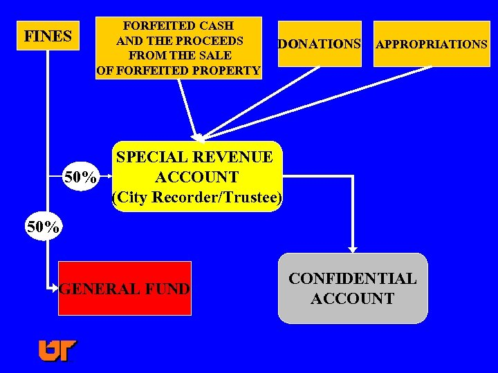FINES FORFEITED CASH AND THE PROCEEDS FROM THE SALE OF FORFEITED PROPERTY DONATIONS APPROPRIATIONS