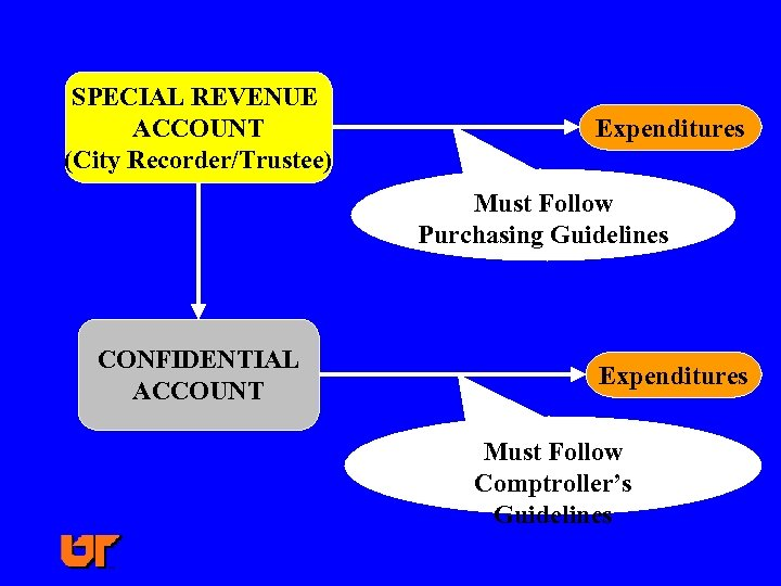 SPECIAL REVENUE ACCOUNT (City Recorder/Trustee) Expenditures Must Follow Purchasing Guidelines CONFIDENTIAL ACCOUNT Expenditures Must
