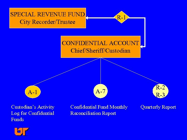 SPECIAL REVENUE FUND City Recorder/Trustee R-1 CONFIDENTIAL ACCOUNT Chief/Sheriff/Custodian A-1 A-7 Custodian's Activity Log