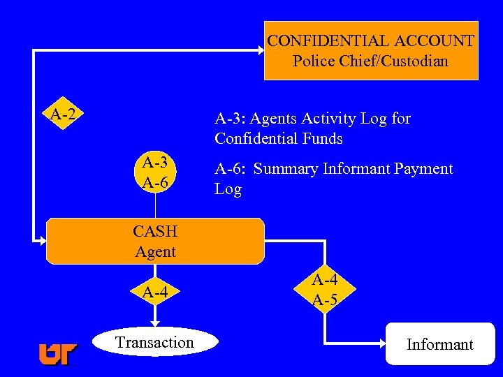 CONFIDENTIAL ACCOUNT Police Chief/Custodian A-2 A-3: Agents Activity Log for Confidential Funds A-3 A-6: