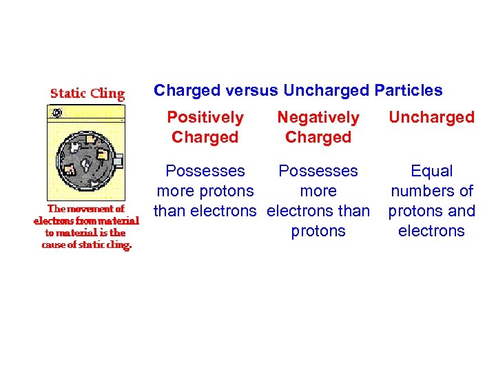 Charged versus Uncharged Particles Positively Charged Negatively Charged Uncharged Possesses Equal more protons more