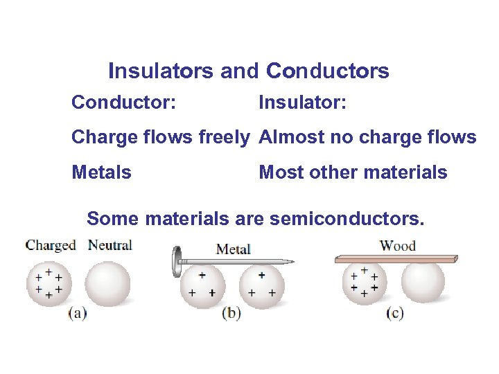 Insulators and Conductors Conductor: Insulator: Charge flows freely Almost no charge flows Metals Most