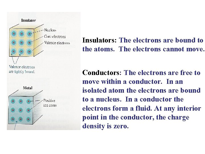Insulators: The electrons are bound to the atoms. The electrons cannot move. Conductors: The