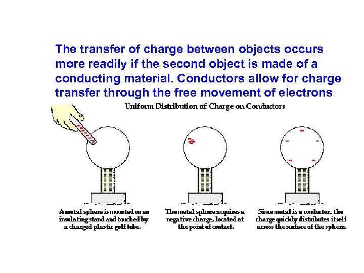 The transfer of charge between objects occurs more readily if the second object is