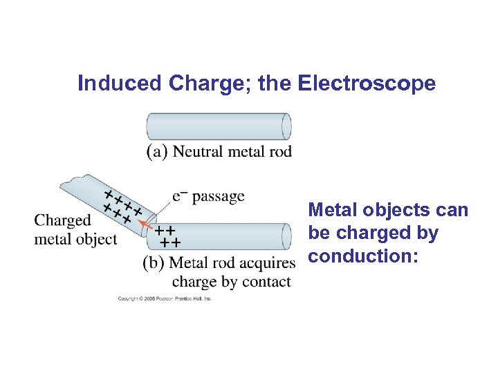 Induced Charge; the Electroscope Metal objects can be charged by conduction: