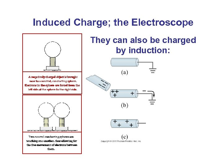 Induced Charge; the Electroscope They can also be charged by induction: