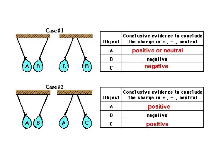 positive or neutral negative positive