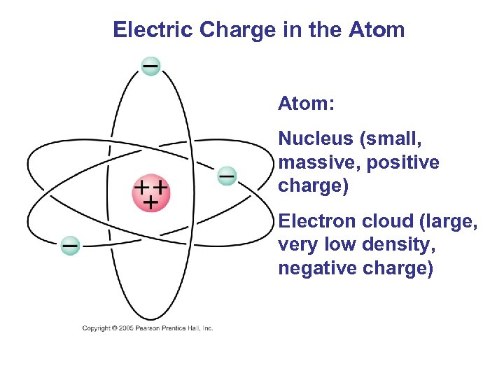 Electric Charge in the Atom: Nucleus (small, massive, positive charge) Electron cloud (large,