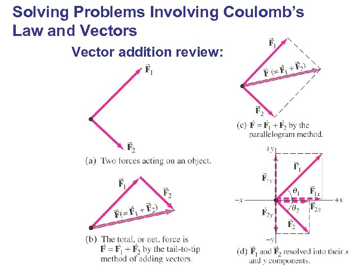 Solving Problems Involving Coulomb's Law and Vectors Vector addition review: