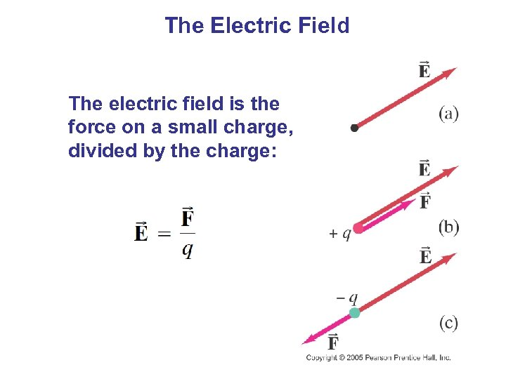The Electric Field The electric field is the force on a small charge, divided