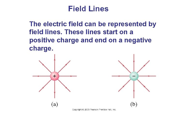Field Lines The electric field can be represented by field lines. These lines start