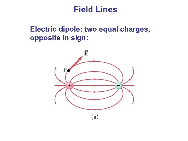 Field Lines Electric dipole: two equal charges, opposite in sign: