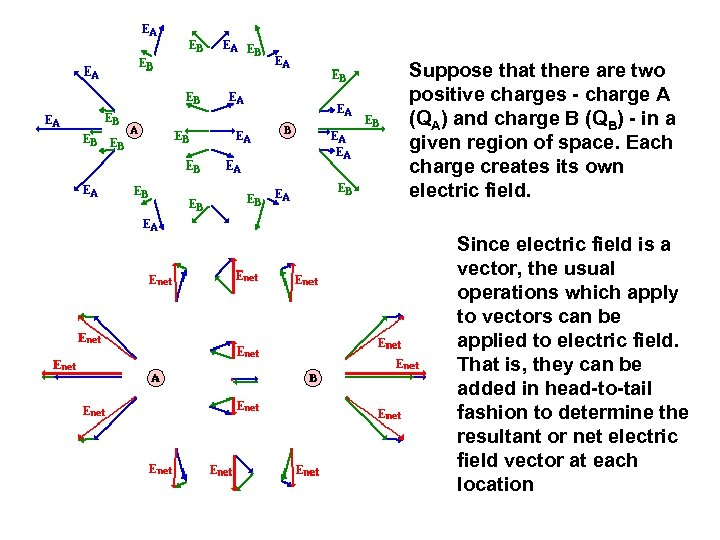 Suppose that there are two positive charges - charge A (QA) and charge B