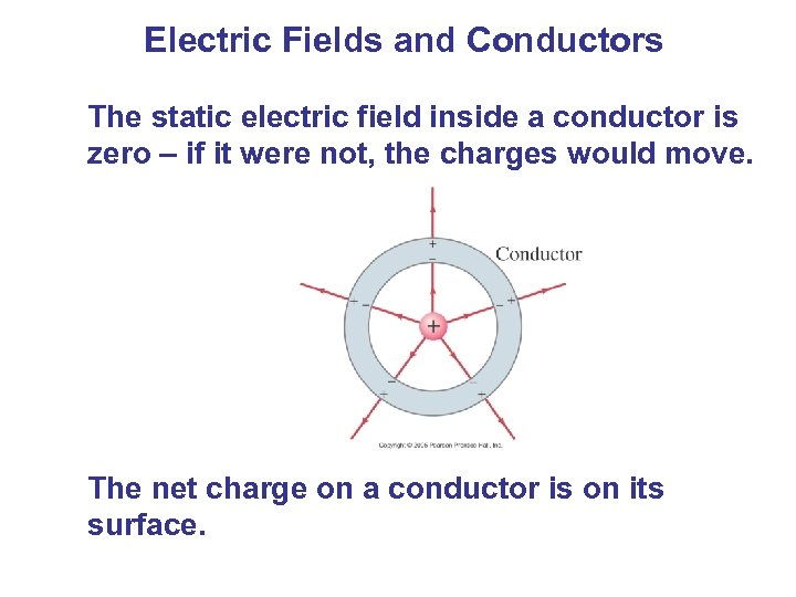 Electric Fields and Conductors The static electric field inside a conductor is zero –