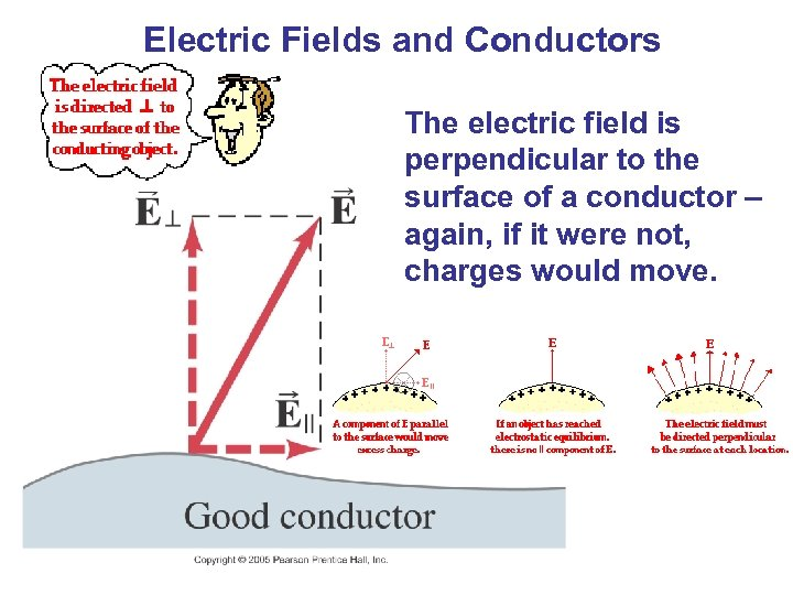 Electric Fields and Conductors The electric field is perpendicular to the surface of a