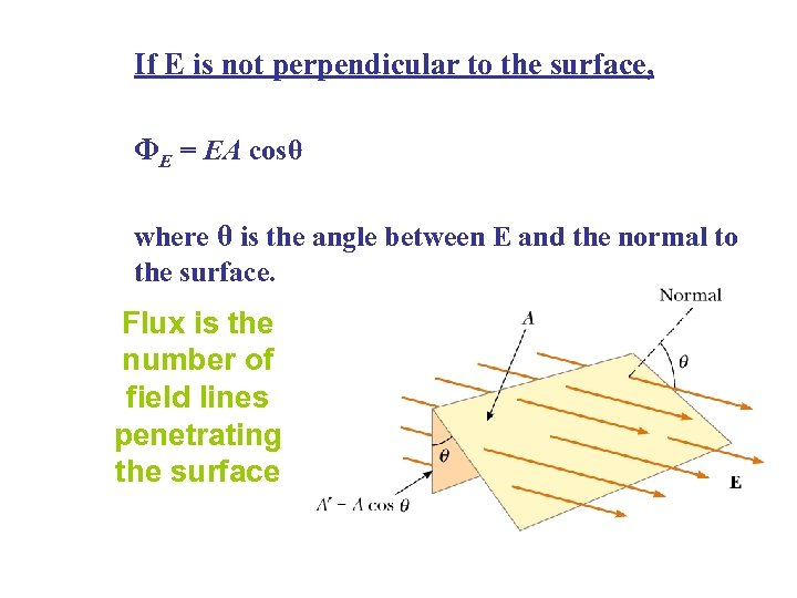 If E is not perpendicular to the surface, ΦE = EA cosθ where θ