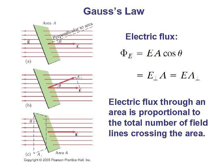 Gauss's Law Electric flux: Electric flux through an area is proportional to the total