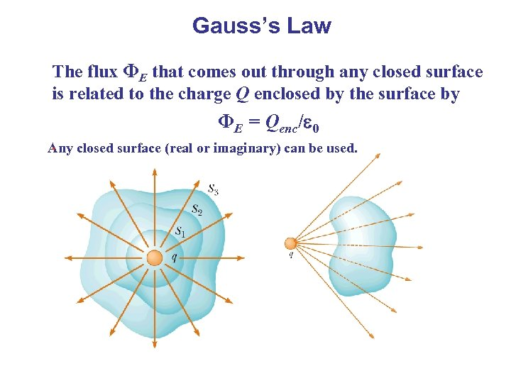 Gauss's Law The flux ΦE that comes out through any closed surface is related