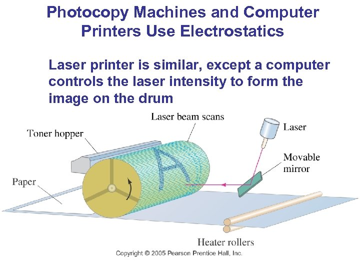 Photocopy Machines and Computer Printers Use Electrostatics Laser printer is similar, except a computer
