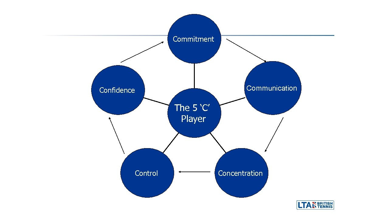 Commitment Communication Confidence The 5 'C' Player Control Concentration