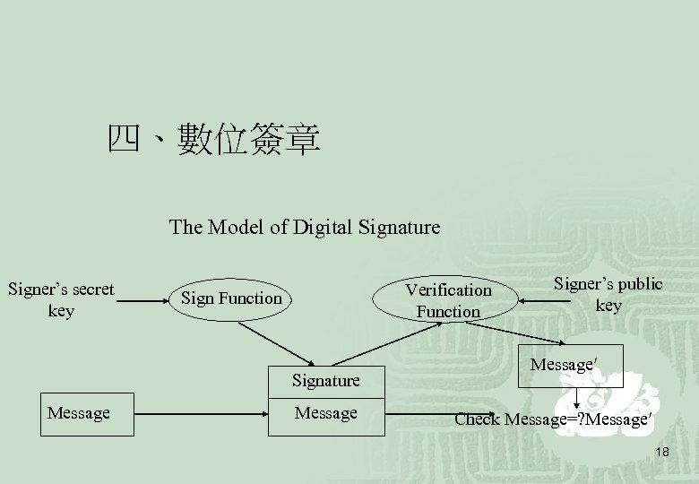 四、數位簽章 The Model of Digital Signature Signer's secret key Verification Function Signature Message Signer's