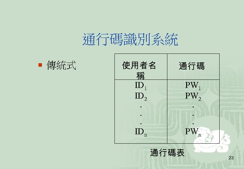 通行碼識別系統 ¡ 傳統式 使用者名 稱 ID 1 ID 2. . . IDn 通行碼表 PW