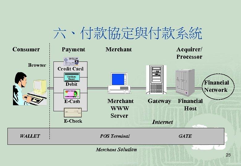 六、付款協定與付款系統 Consumer Browser Payment Merchant Acquirer/ Processor Credit Card Certificate Request Financial Network Debit