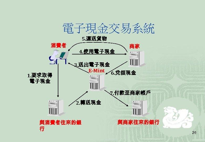 電子現金交易系統 5. 運送貨物 消費者 1. 要求取得 電子現金 4. 使用電子現金 商家 3. 送出電子現金 E-Mint 6.
