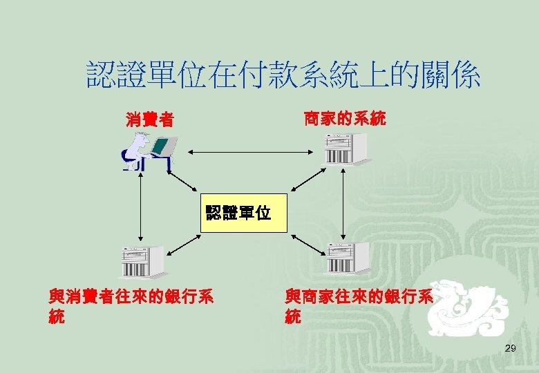 認證單位在付款系統上的關係 商家的系統 消費者 認證單位 與消費者往來的銀行系 統 與商家往來的銀行系 統 29