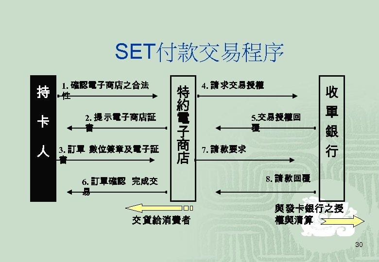 SET付款交易程序   持     卡     人 1. 確認電子商店之合法 性 2. 提