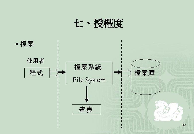 七、授權度 § 檔案 使用者 程式 檔案系統 File System 檔案庫 查表 32