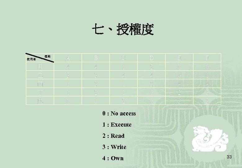 七、授權度 使用者 檔案 0 : No access 1 : Execute 2 : Read 3