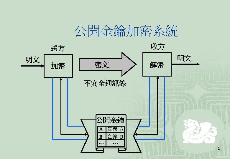 公開金鑰加密系統 收方 送方 明文 加密 密文 解密 明文 不安全通訊線 公開金鑰 A B 金鑰 B