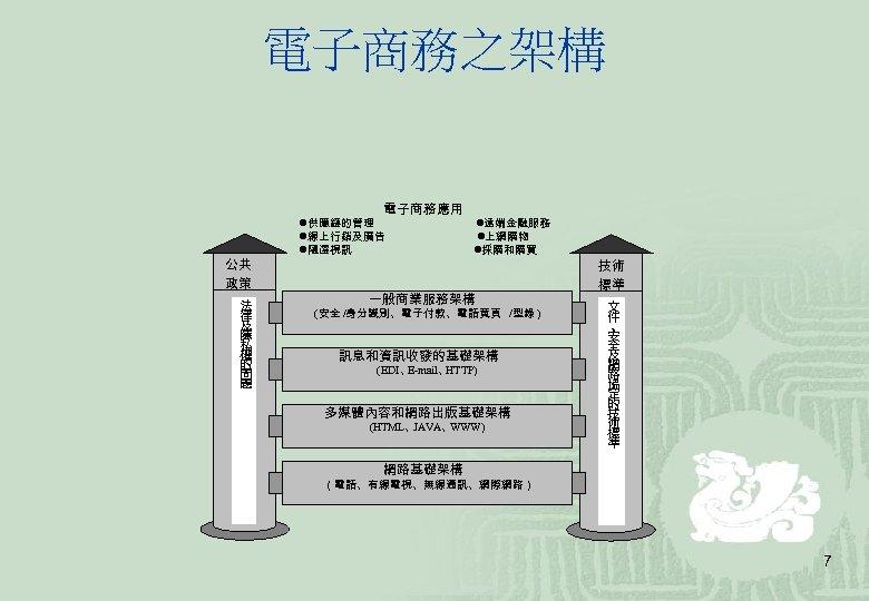 電子商務之架構 電子商務應用 公共 政策 法 律 及 隱 私 權 的 問 題 供應鏈的管理