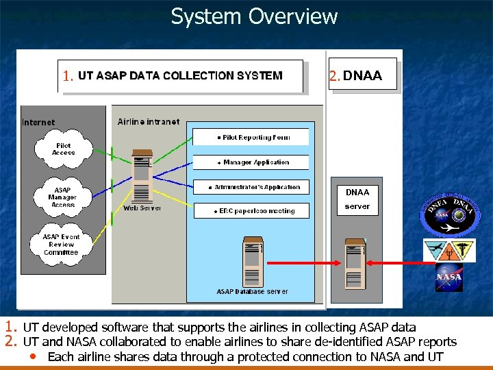 System Overview 1. 2. DNAA server 1. UT developed software that supports the airlines