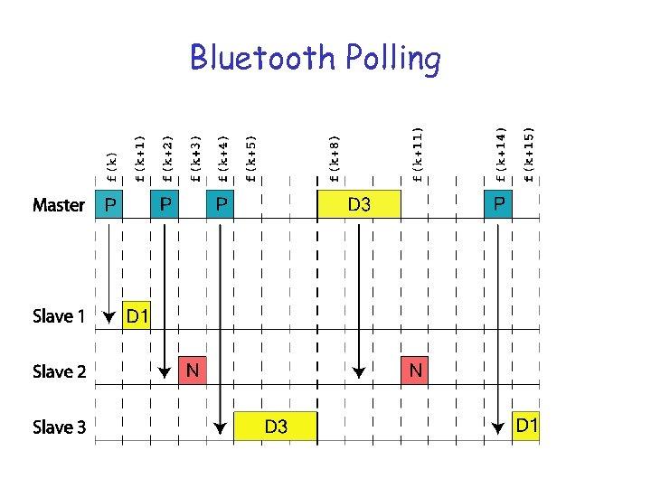 Bluetooth Polling