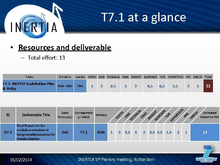 T 7. 1 at a glance • Resources and deliverable – Total effort: 13