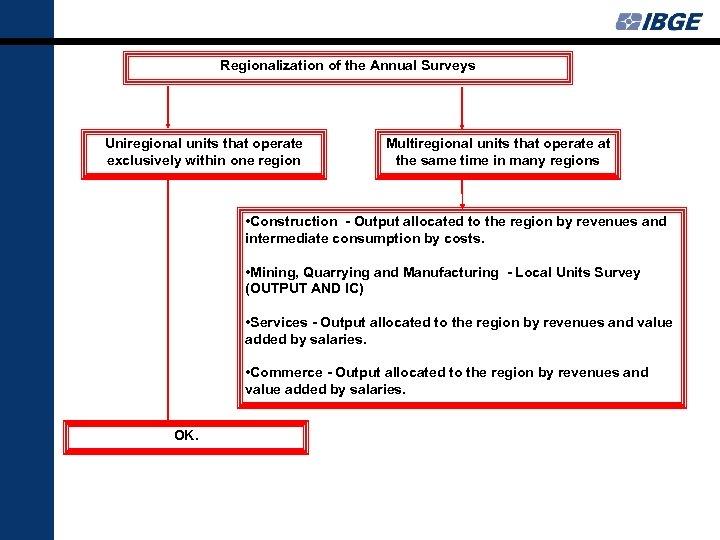 Regionalization of the Annual Surveys Uniregional units that operate exclusively within one region Multiregional