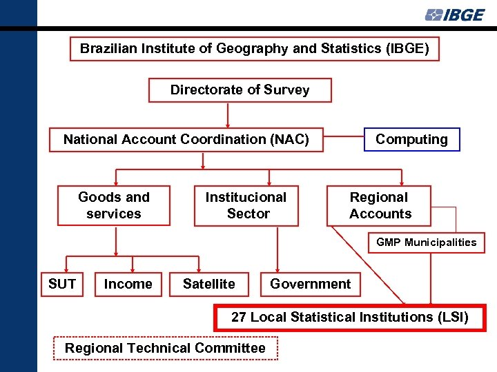 Brazilian Institute of Geography and Statistics (IBGE) Directorate of Survey Computing National Account Coordination