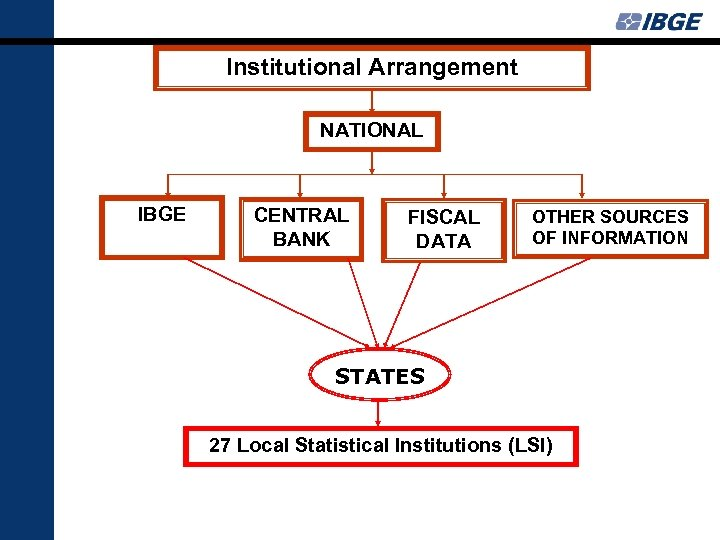 Institutional Arrangement NATIONAL IBGE CENTRAL BANK FISCAL DATA OTHER SOURCES OF INFORMATION STATES 27