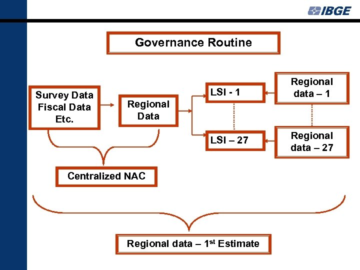 Governance Routine LSI - 1 LSI – 27 Survey Data Fiscal Data Etc. Regional