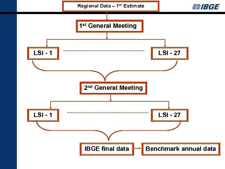 Regional Data – 1 st Estimate 1 st General Meeting LSI - 1 LSI