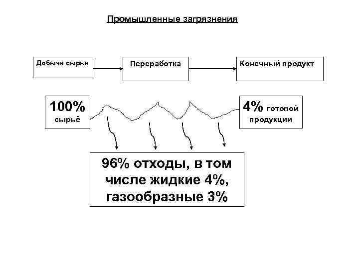 Промышленные загрязнения Добыча сырья Переработка Конечный продукт 100% 4% готовой сырьё продукции 96% отходы,