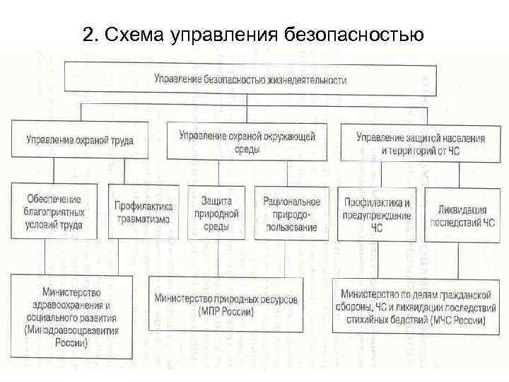 2. Схема управления безопасностью